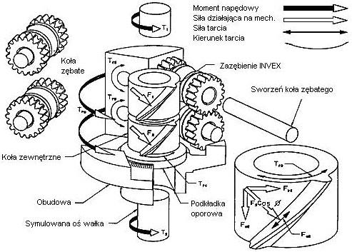 Rozkład sił i momentów w dyferencjale typu Torsen
